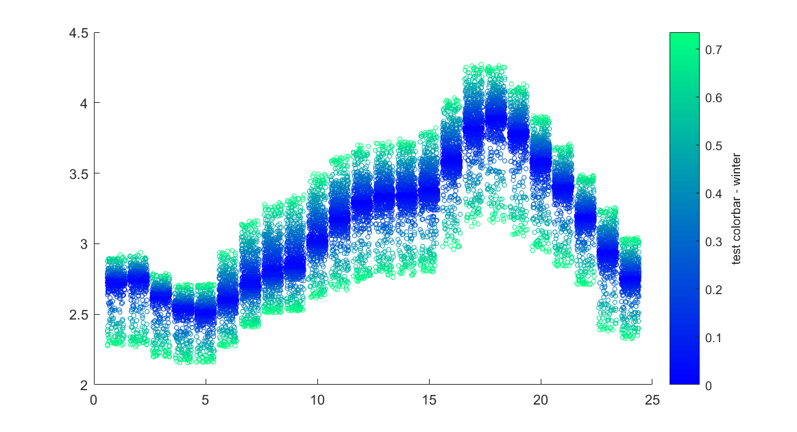 Scatter and line plots with gradient colour on y-axis
